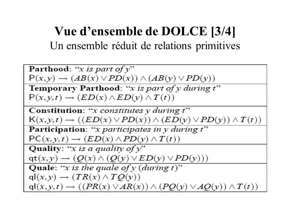 Vue d'ensemble de DOLCE [3/4] Un ensemble réduit de relations primitives